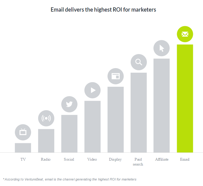 roi-emailing-marketing