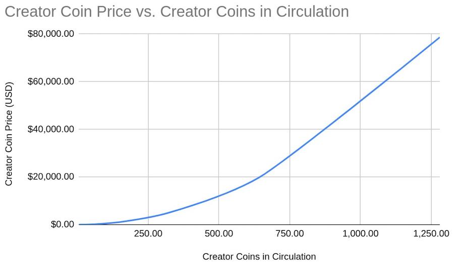 curva precio creator coin bitclout